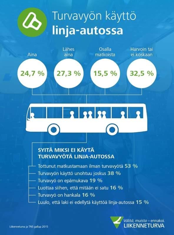turvavyon_kaytto_busseissa_infograafi